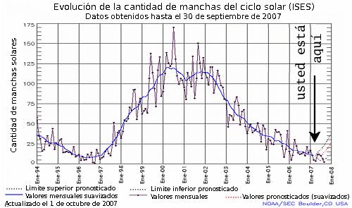 Evolución de la cantidad de manchas del ciclo solar
